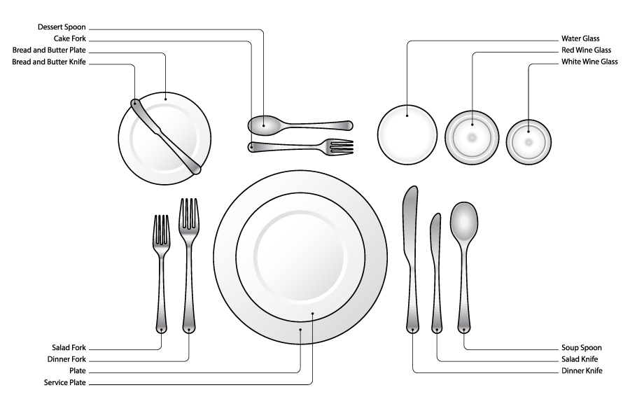 Table setting 101 - Formal Place Setting