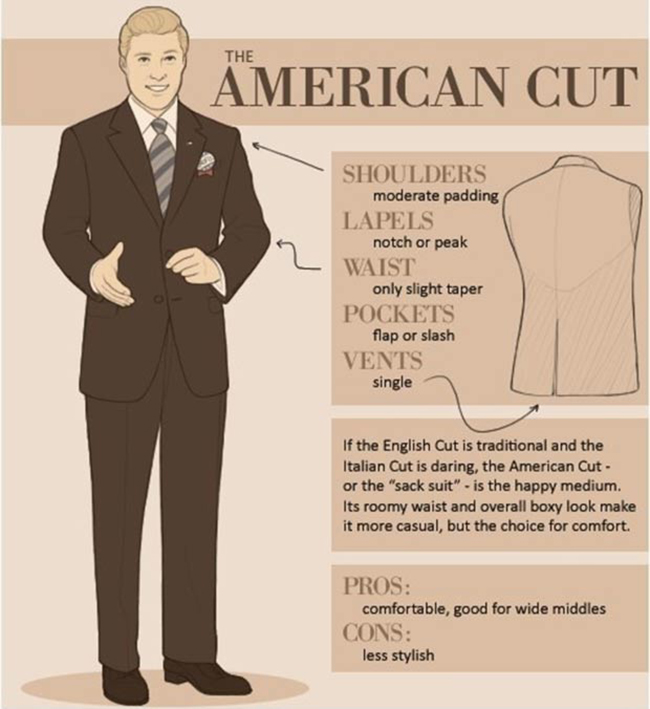 American Cut Suit Infographic - Selecting a suit