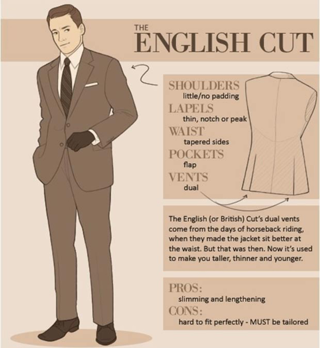 Selecting a suit - English Cut Suit Infographic