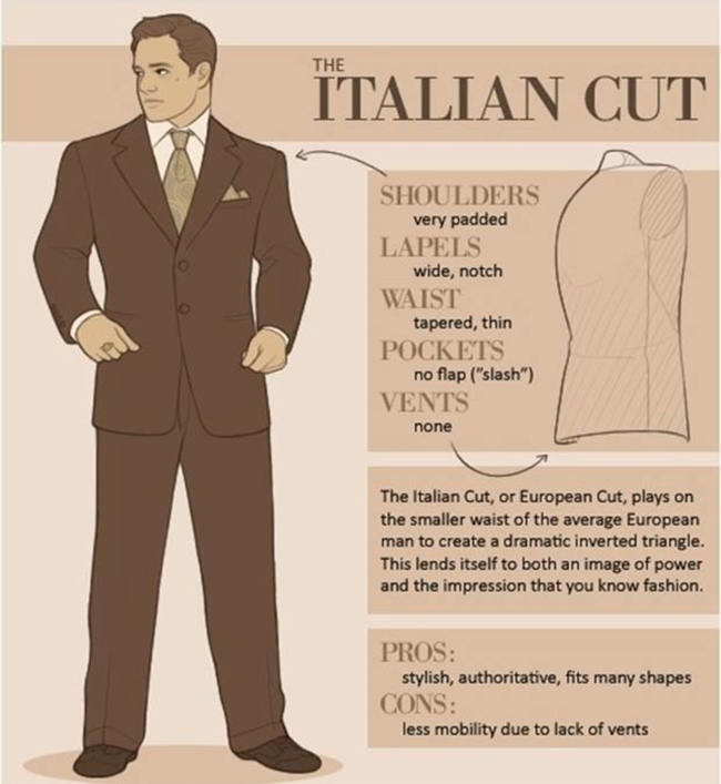 European/Italian Suit Infographic - Selecting a Suit
